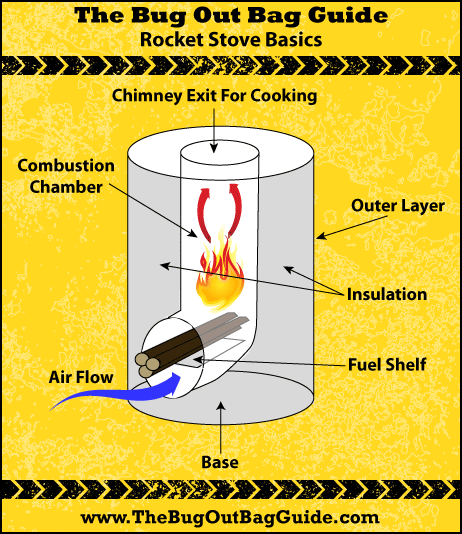 How to build a rocket stove yourself (via https:)